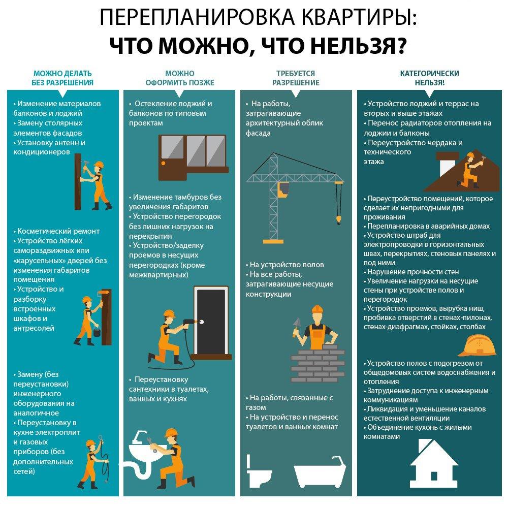 Перепланировка квартиры в Москве 2021- что можно, а что нельзя